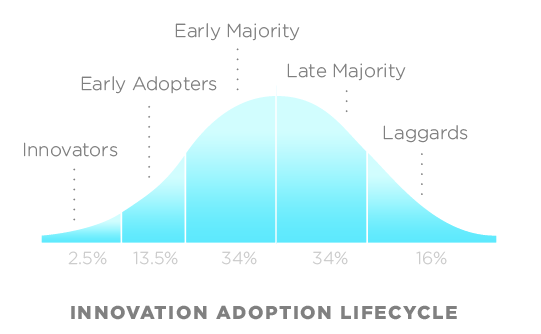 innovation-life-cycle