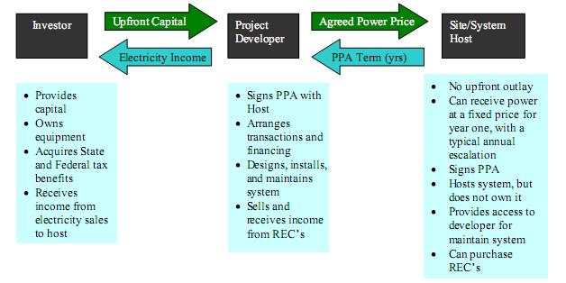 solar ppa model