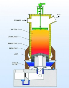 biomass-gasification-1