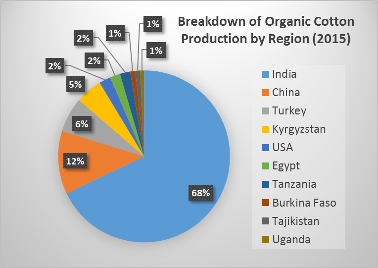 India Organic Textile Opportunities Guide | India Renewable