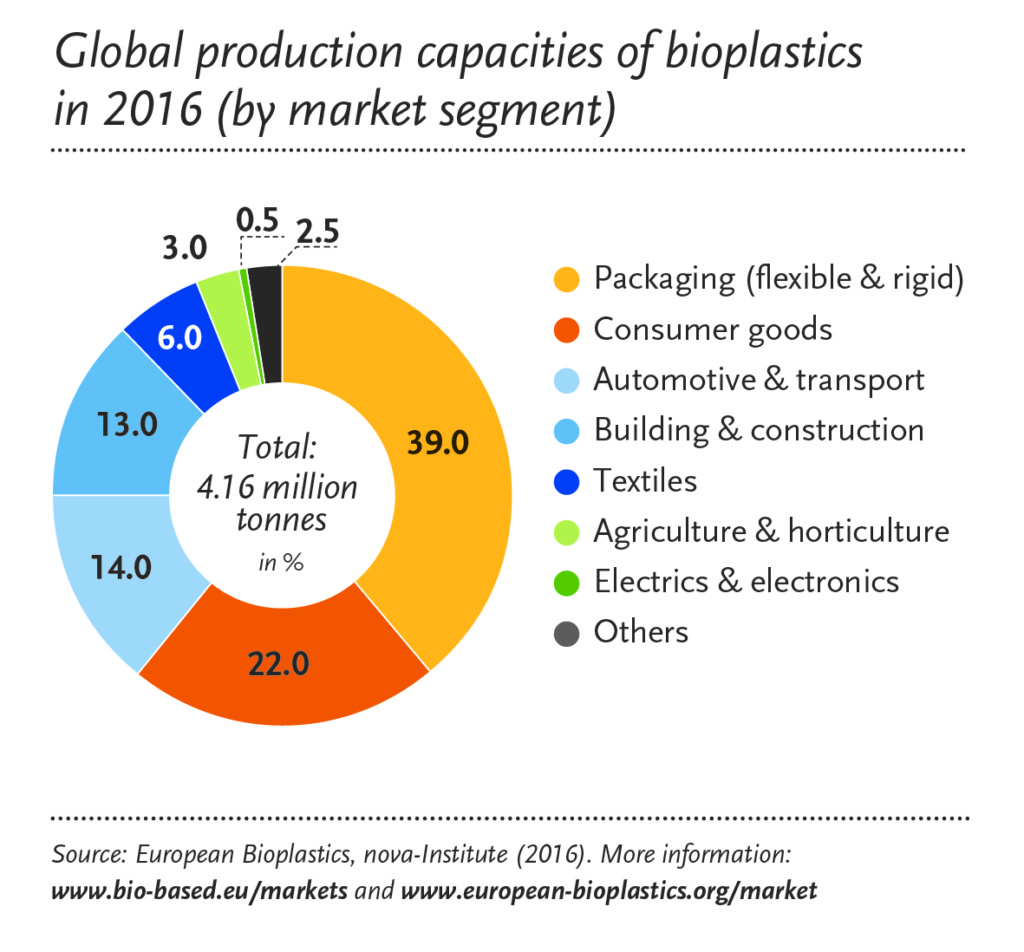 bioplastic research paper