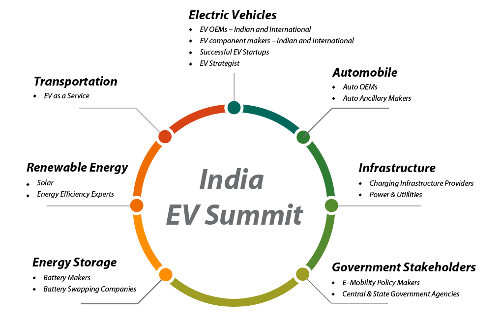 India EV Summit 2018 | India Renewable Energy Consulting