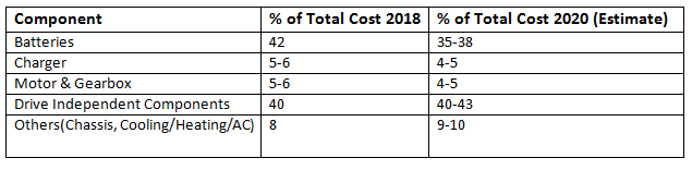 Distribution of the Price of an Electric Car in 2020, By Component