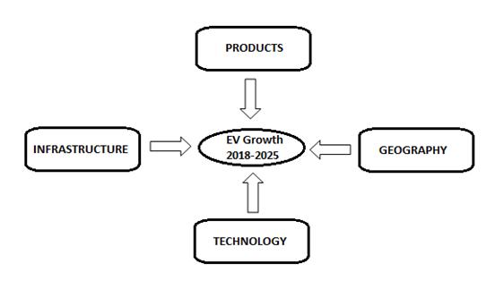 EV Growth