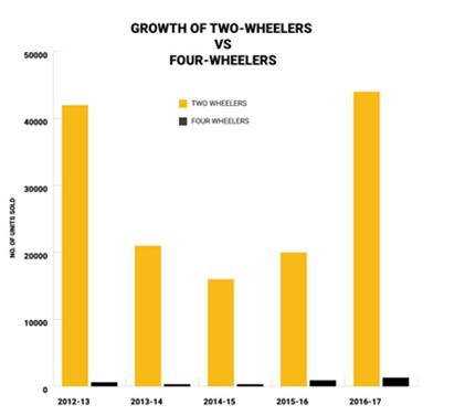 Growth of 2 wheeler