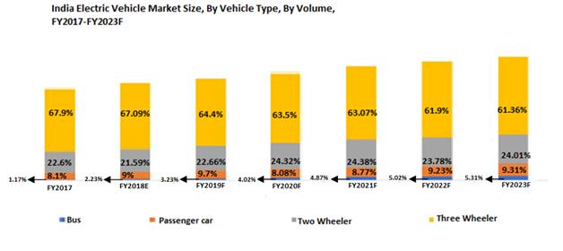India EV market size