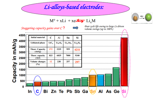 Li alloys
