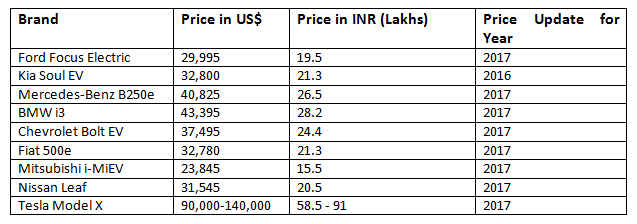 Prices of Electric Cars - Global