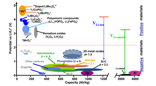 Research Trends Li-ion Anode/Cathode Material – NMC, LFP