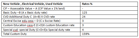 Indian Electric Vehicle Import, Customs Duty – Imports of Electric